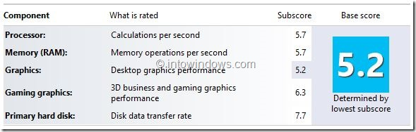 Windows Experience Index in Windows 8.1