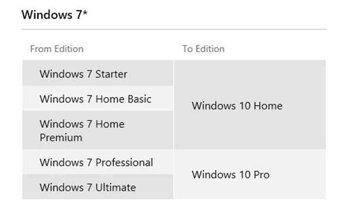 Windows 10 versions editions for Windows 7