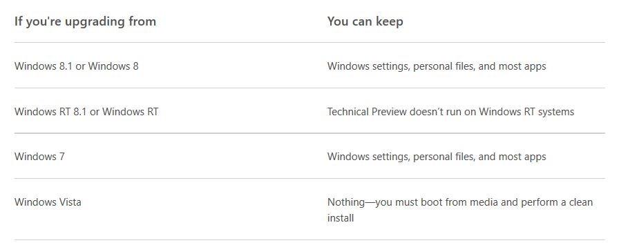 actualizar a Windows 10 sin perder programas